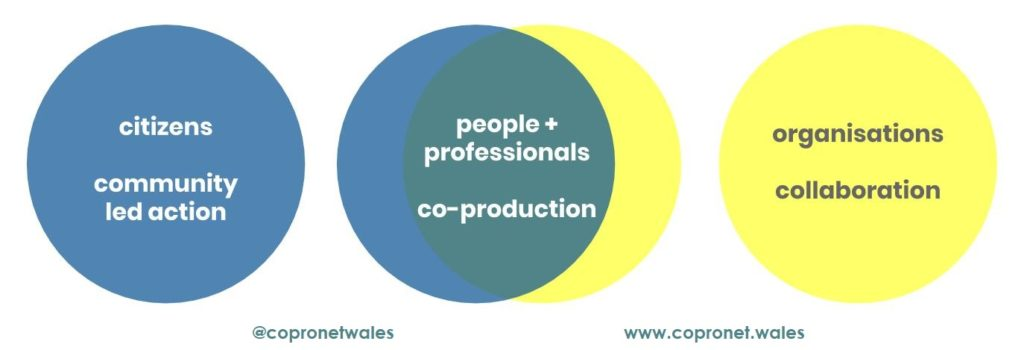 when and when not to use co-production? co-production is absolutely the  right thing to address complex/wicked problems, but not simple or  complicated ones